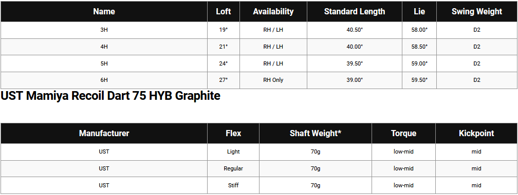 Callaway Apex 21 Hybrids Specifications Chart