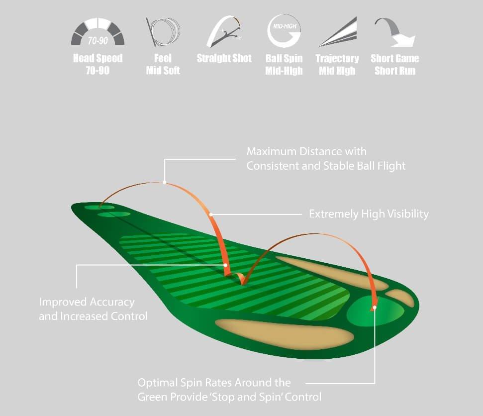 Volvik Crystal Golf Balls - ON SALE
